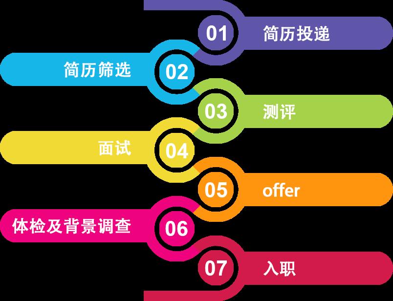 天府国际机场招聘信息插图3